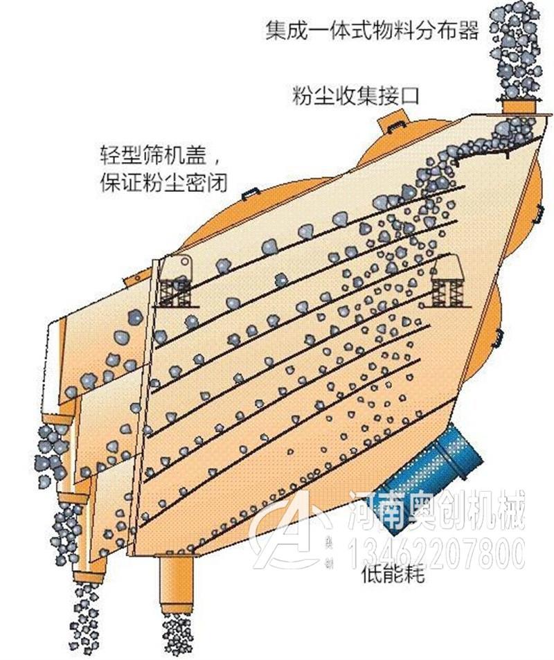 砂浆分级直线概率筛工作原理图