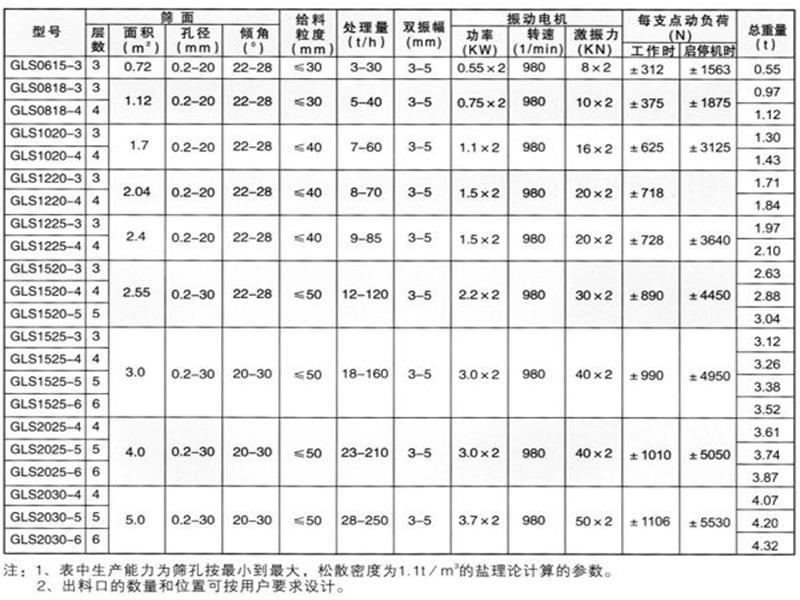 砂浆分级直线概率筛选型