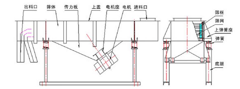 双层直线振动筛
