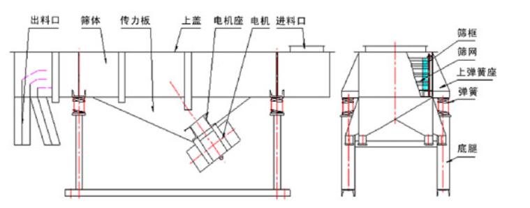 铁矿沙直线振动筛