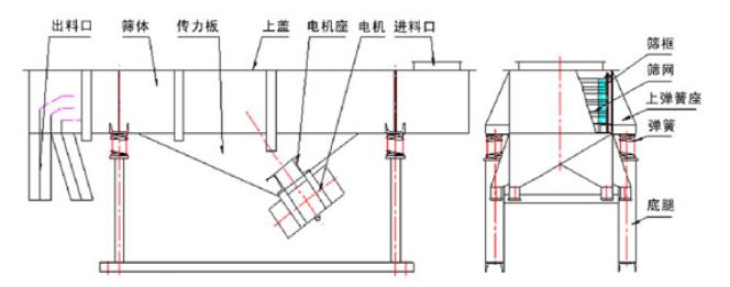 稻壳粉直线振动筛