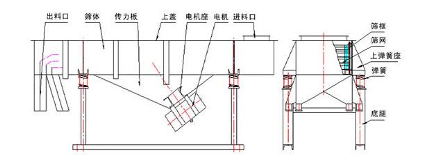 煤渣振动筛分机