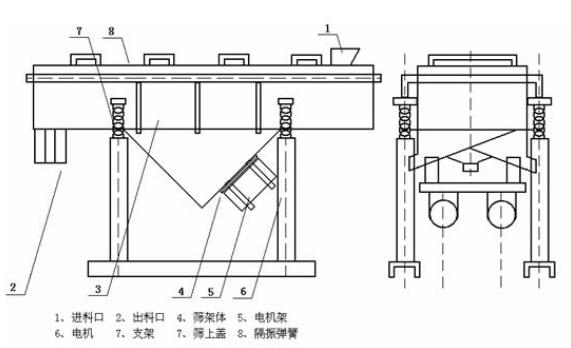 直线振动筛工作原理及外形结构图
